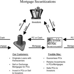 Mortgage Process Diagram American Standard Wiring Originations And The Chain Sciencedirect Download Full Size Image