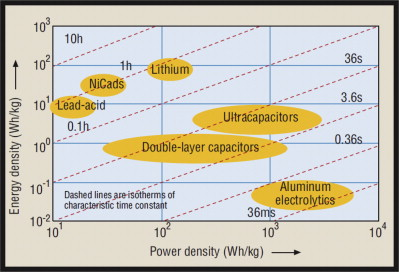 Energy Storage Device An Overview Sciencedirect Topics