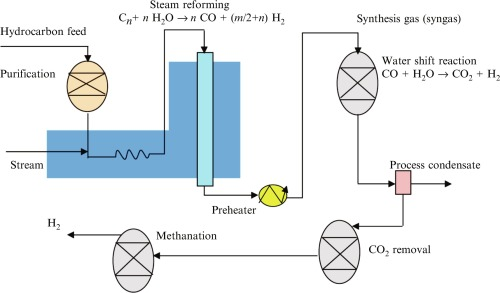 Image result for steam methane reforming