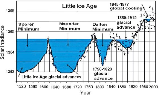 Image result for little ice age dates
