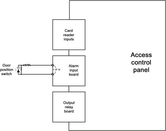 interagator alarm wiring diagram for board - detailed wiring diagram -  diagram pdf wiring ts75kt
