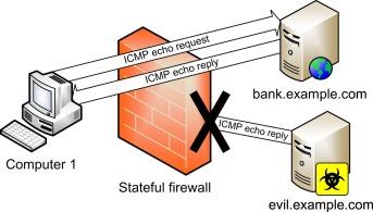 stateful firewall an overview