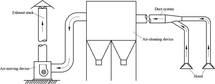 local ventilation an overview