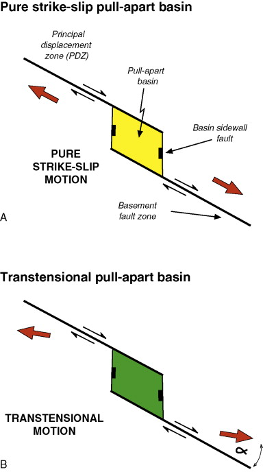 strike slip fault block diagram 1983 toyota pickup stereo wiring pull apart basin an overview sciencedirect topics
