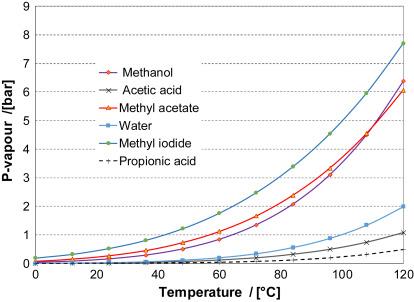 Acetic Acid An Overview Sciencedirect Topics