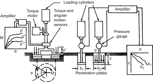 hydraulic ram diagram extension cord plug wiring an overview sciencedirect topics 3 2 1 basic features of the bevameter