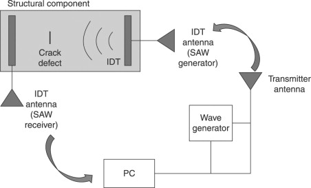 mechanical wave diagram energy transfer for middle school an overview sciencedirect topics sign in to download full size image