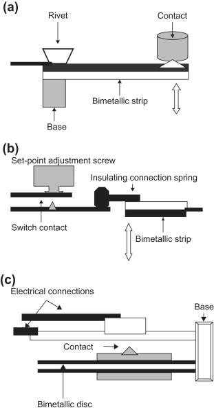 Sensor Bimetal : sensor, bimetal, Bimetal, Overview, ScienceDirect, Topics