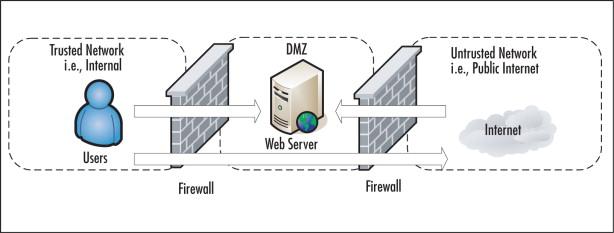 internal firewall an overview