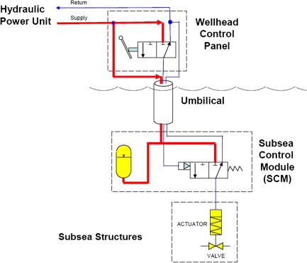 hydraulic accumulators an overview