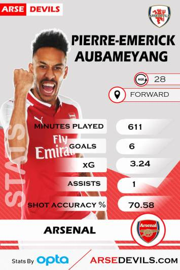 Pierre Emerick Aubameyang, Aubameyang goals arsenal, Aubameyang arsenal stats, aubameyang arsenal goals arsedevils stats, aubameyang statistics