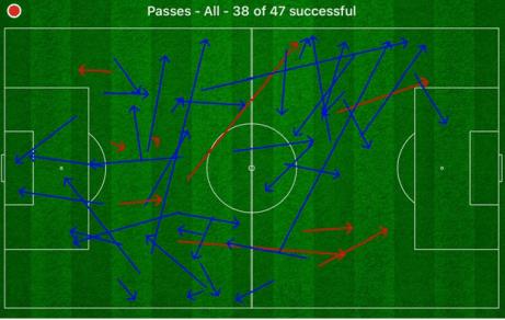 Arsenal Matteo Guendouzi Passing Statistics