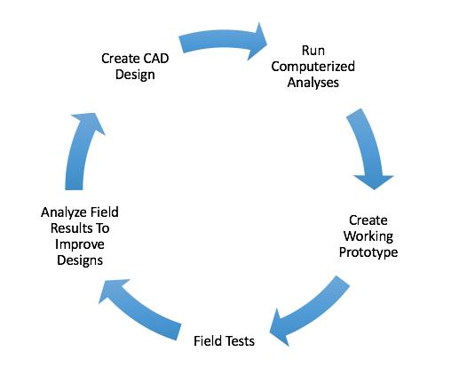 arsenal discs design process