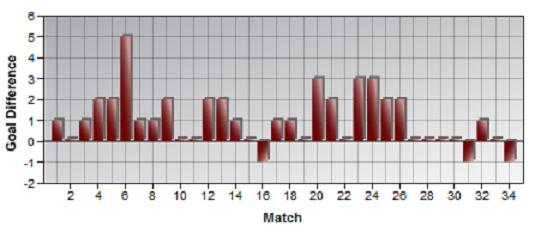 Analysis of Arsenal\'s League Results