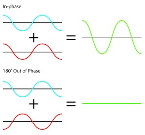 Phase-Cancellation