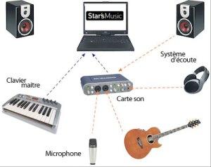 home-studio et matériel connecté