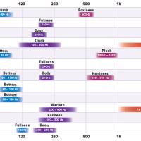 Comment bien aborder les EQ (3): les bandes de fréquence