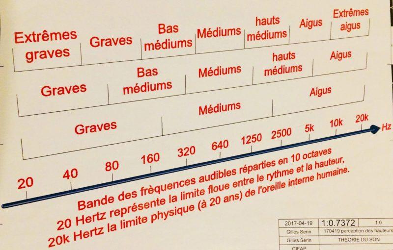 Représentation des bandes de fréquence