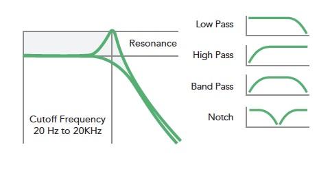 différents types de filtre Pass