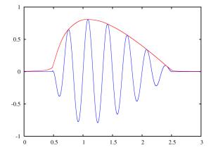 Représentation de l'enveloppe sur l'amplitude d'un signal