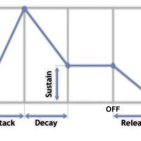 Principes de fonctionnement d'un synthétiseur (4): L'enveloppe ADSR