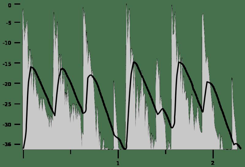 Niveaux sonores moyen (Vu-mètre)