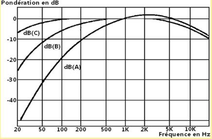 courbes de pondération dBA et dBC du loudness