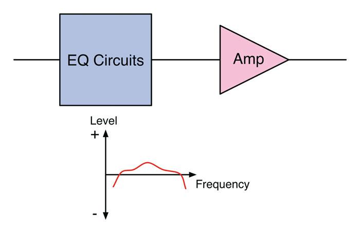 Schéma du principe de fonctionnement d'un EQ passif