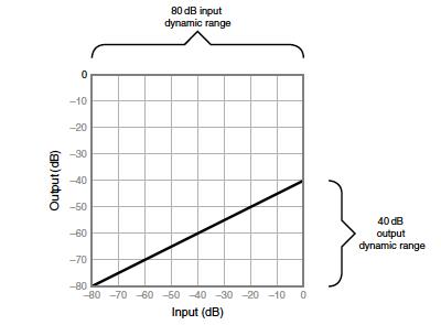 Processeurs de dynamique non-linéaire