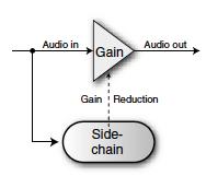 Side-chain scheme processeurs de dynamique