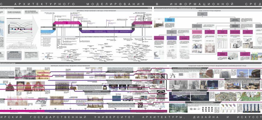Генезис архитектурного моделирования в информационной среде