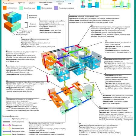 Принципы организации рекреационных пространств школ