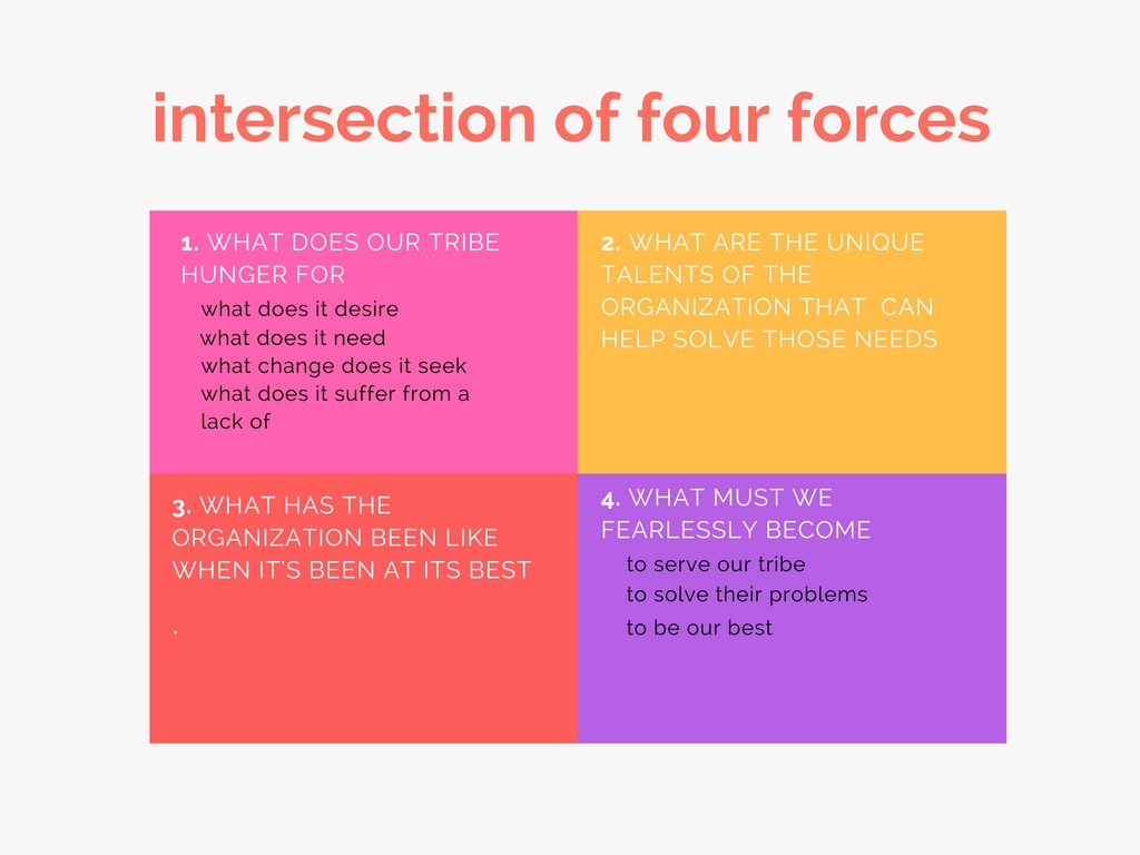 four-forces-of-purpose1