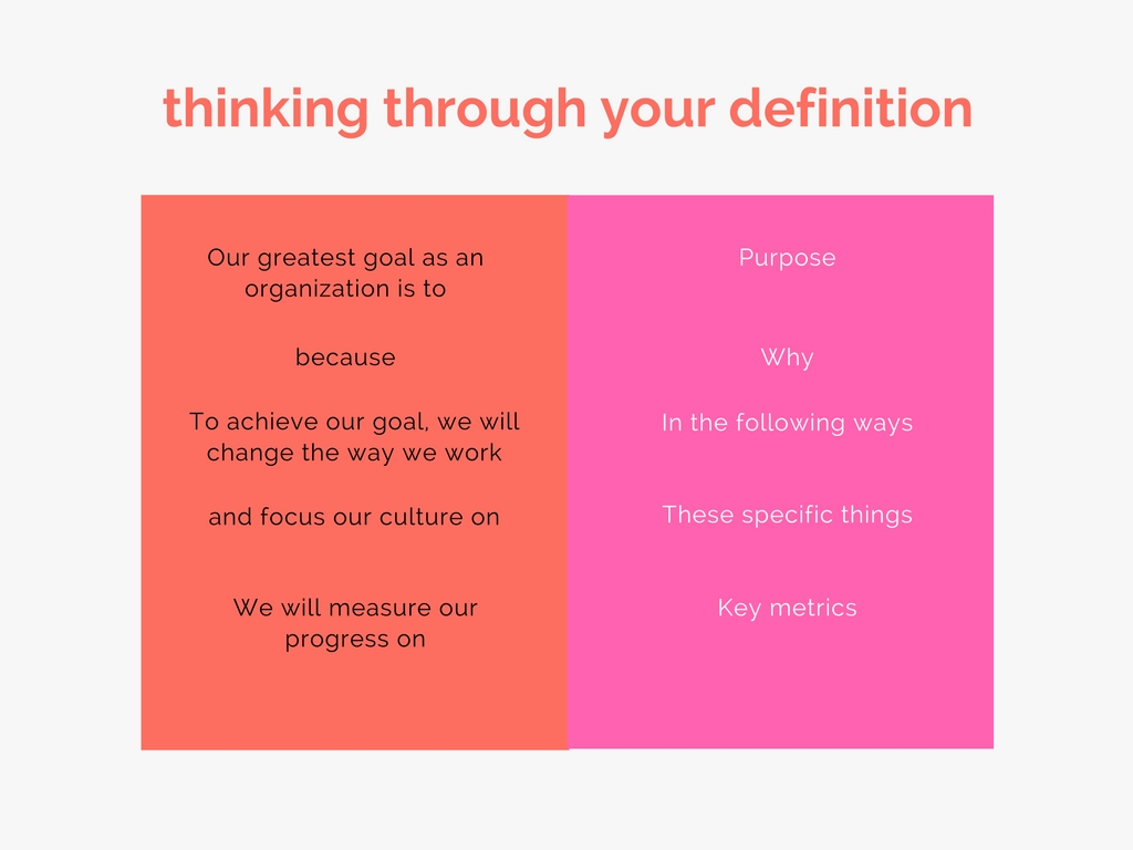 think-through-your-definition