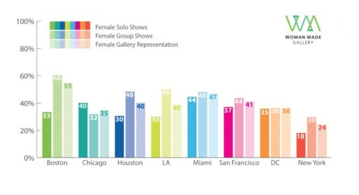 Gender representation in commercial galleries –Infographic for 2013 study results