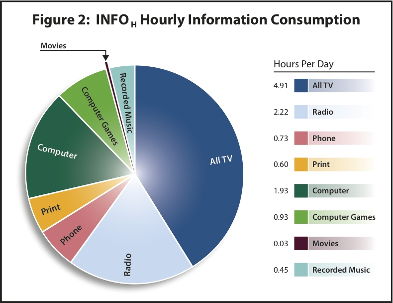 Consumption of information from various sources, in hours per day
