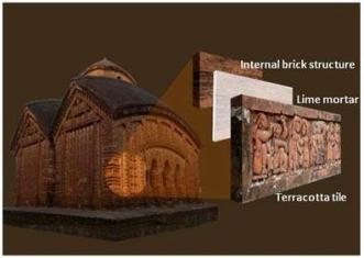 A conceptual idea of the method of construction seen in a typical Hindu temple of West Bengal