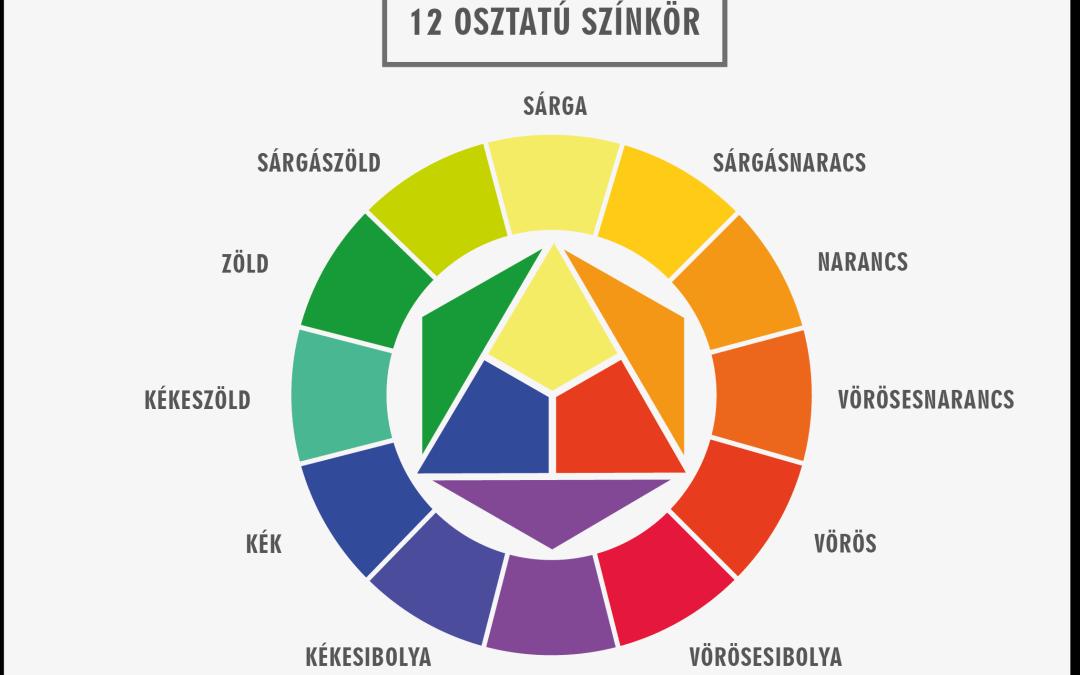 3. lecke A szín keletkezése és a színkör megismerése (másodrendű színek varázsa)