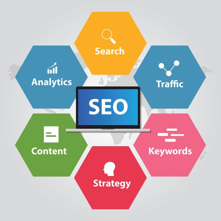 Proper SEO Optimization is needed to increase sale on site