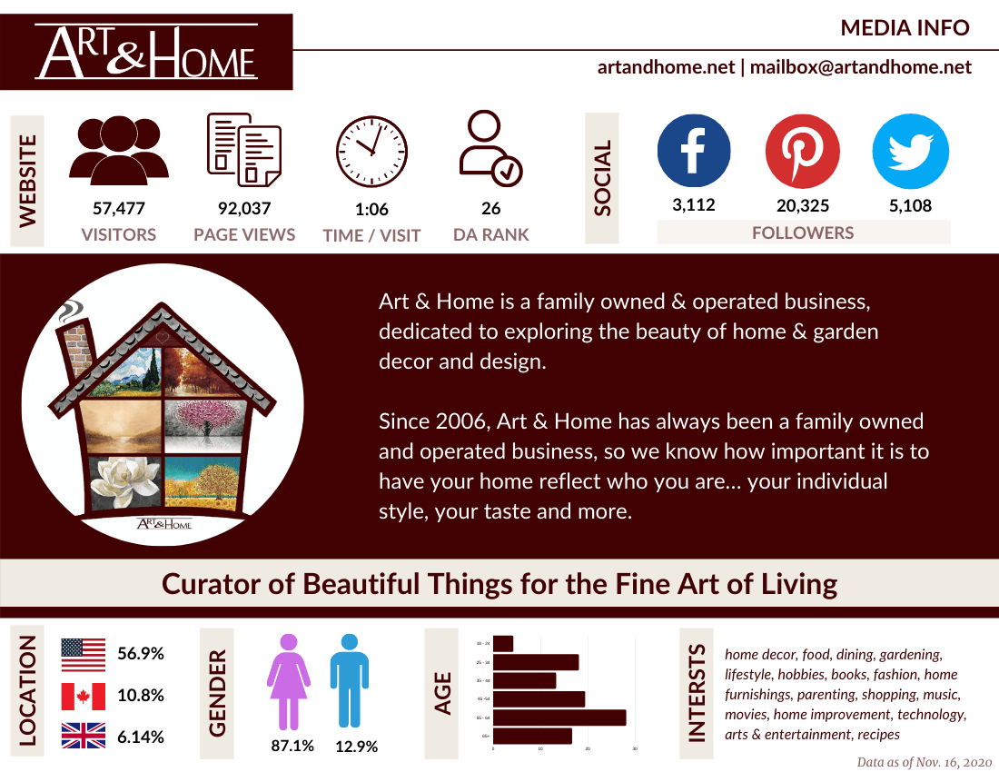 Art and Home Advertising Media Kit