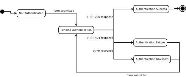 Initial state is Not Authenticated. When form is submitted, we enter the Pending Authentication state. If the server responds with HTTP 200, enter Authentication Success state. If the server responds with HTTP 404, enter the Authentication Failure state. If the server responds with any other HTTP status code, enter the Authentication Unknown state. The Authentication Success state is the final state. The Authentication Failure and Unknown states both lead to the Pending Authentication state when the form is submitted again.