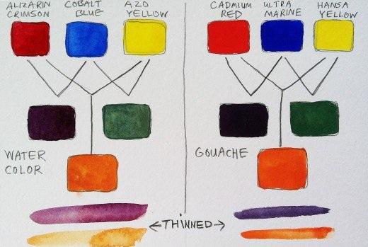 watercolorvsgouache