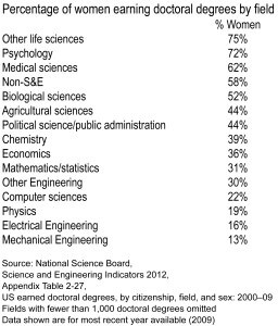 women scientists - 2012 Appendix Table 02-27.xls