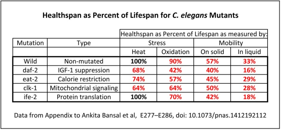 healthspan, lifespan in C elegans