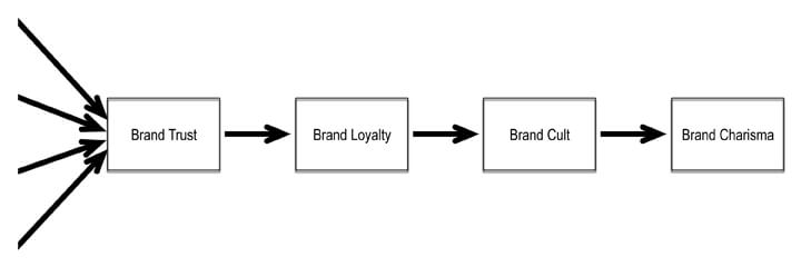 brand charisma linkages