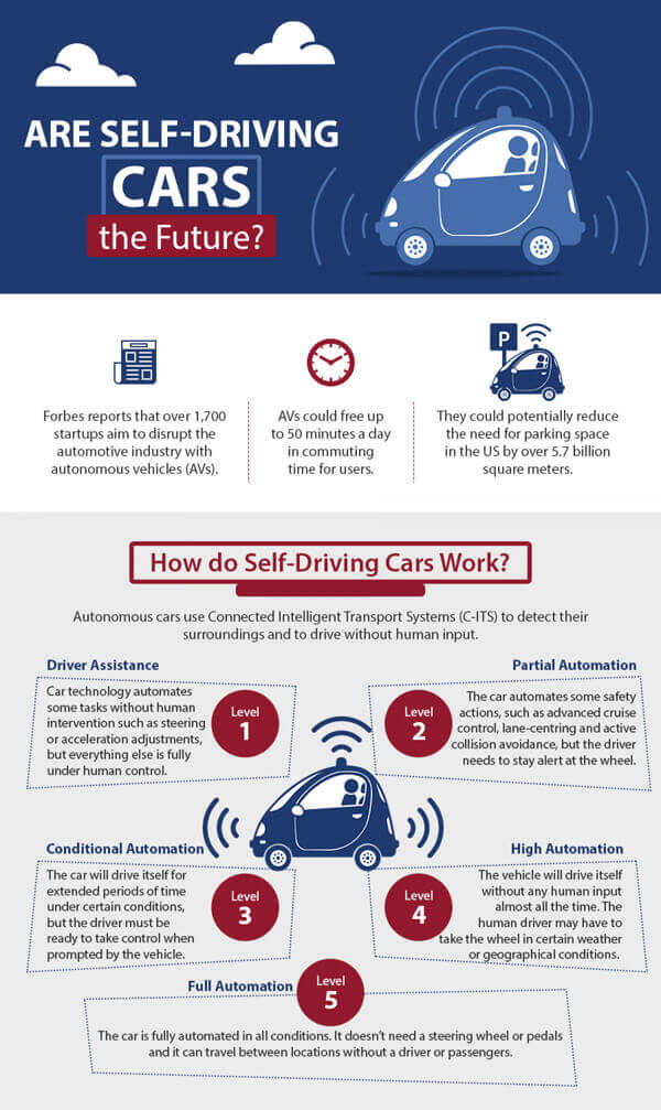 self-driving infographic 1