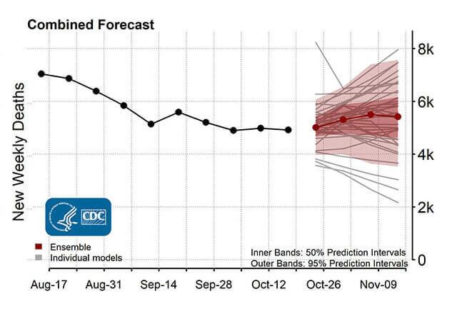 COVID-19 forecast