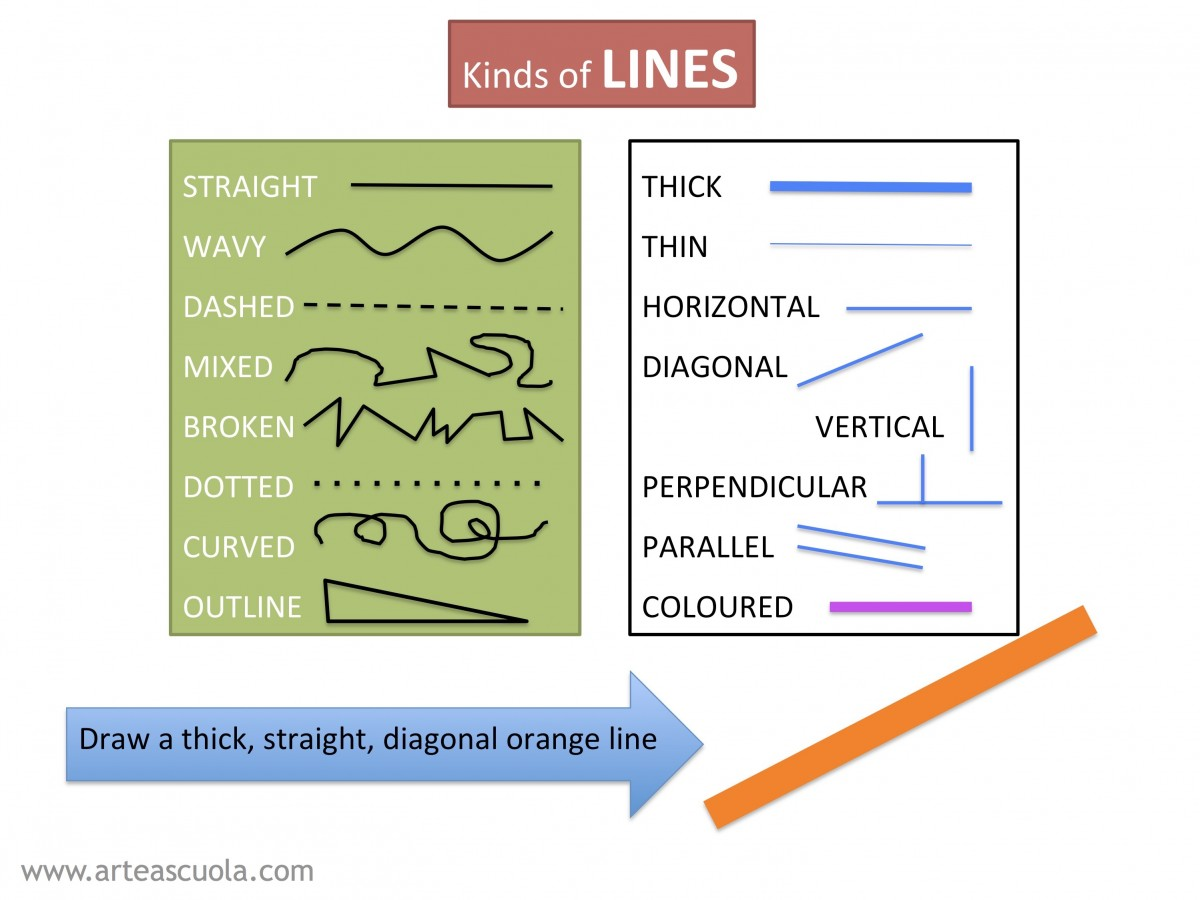 Lesson Plan Paint And Describe Different Kinds Of Lines