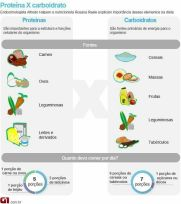 Proteinas-Versus-Carboidratos