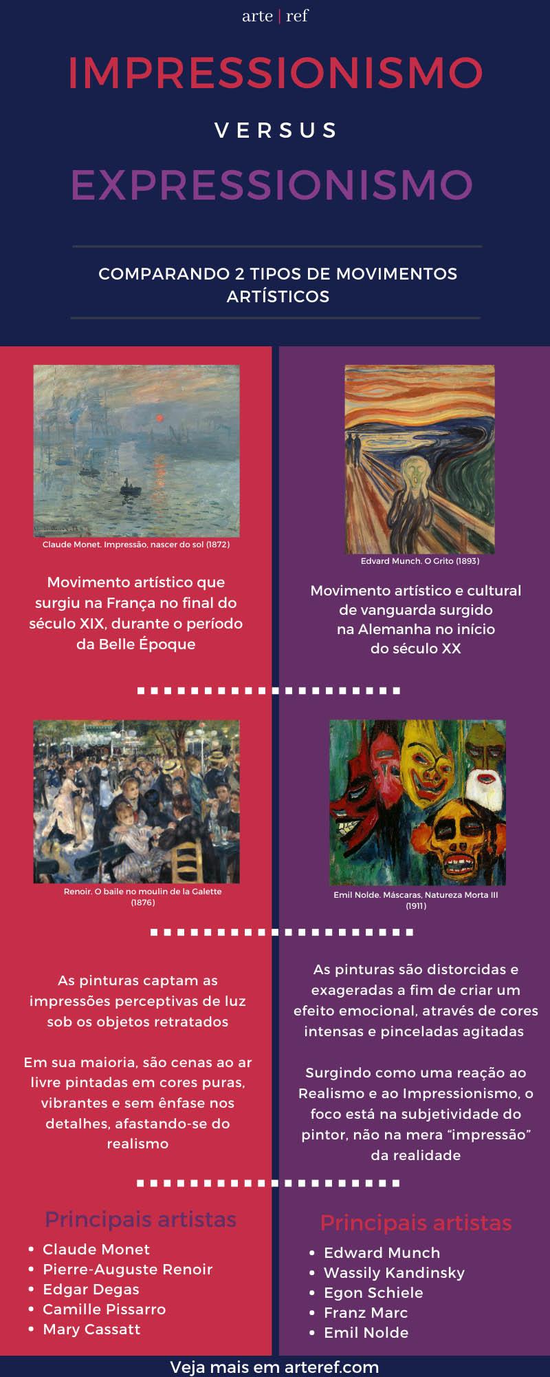 Impressionismo vs Expressionismo copy
